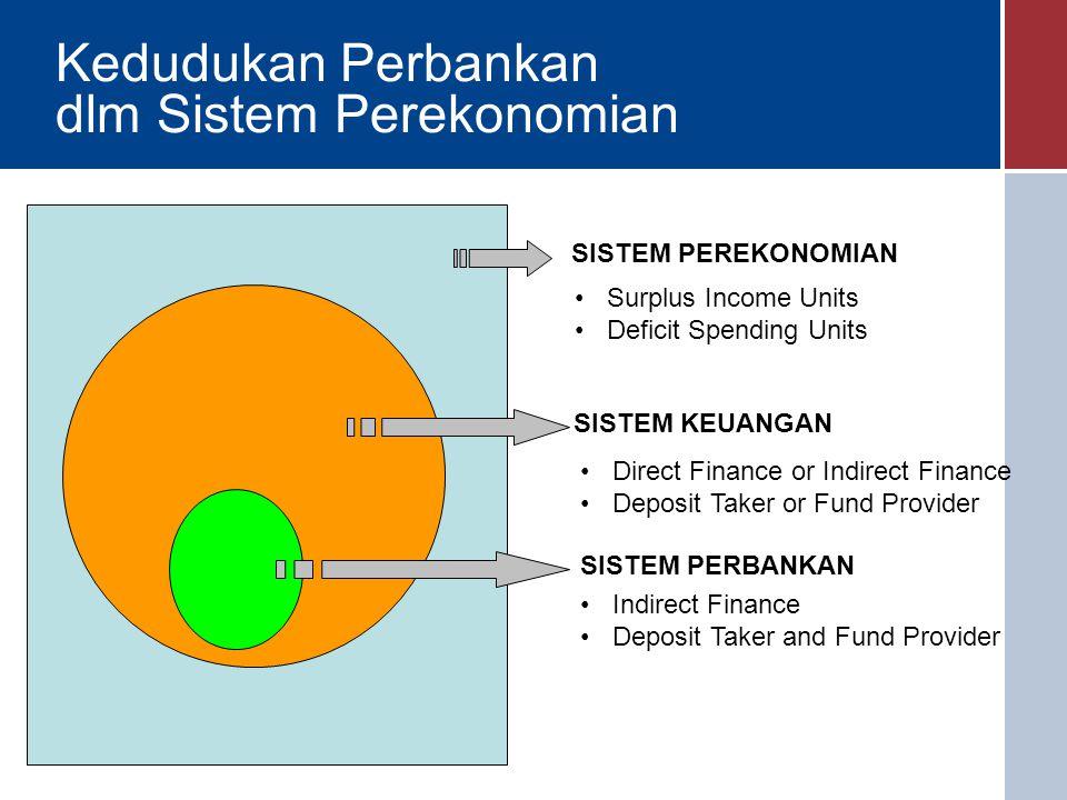 Kedudukan Perbankan dlm Sistem Perekonomian