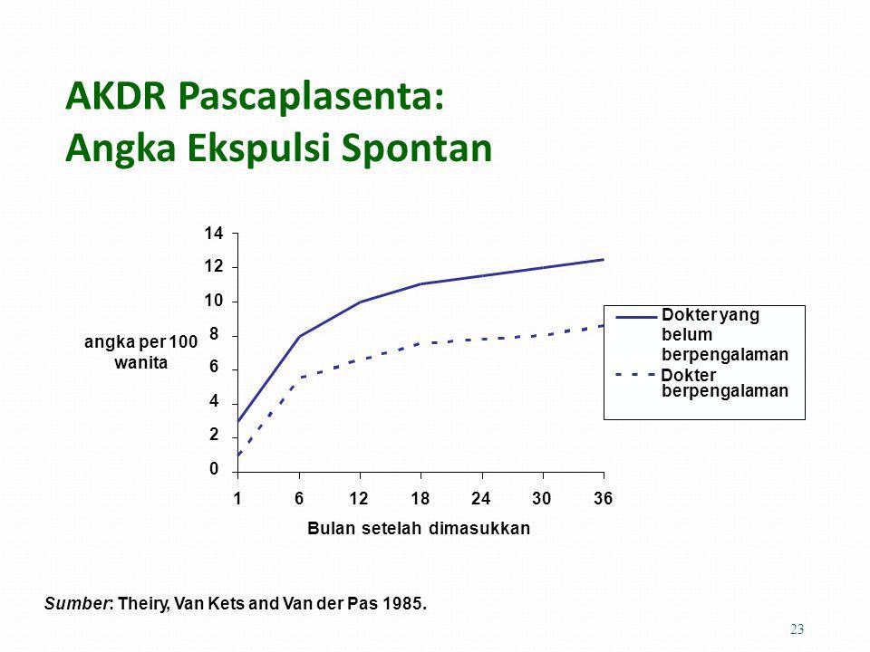 AKDR Pascaplasenta: Angka Ekspulsi Spontan 14 12 10 8 6 4 2