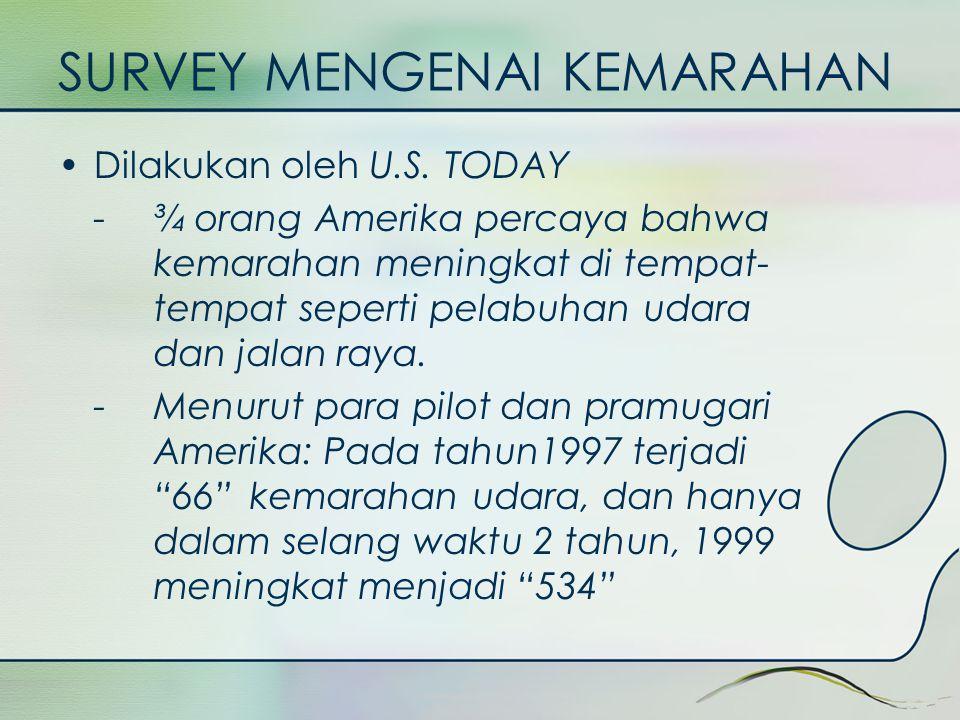 SURVEY MENGENAI KEMARAHAN