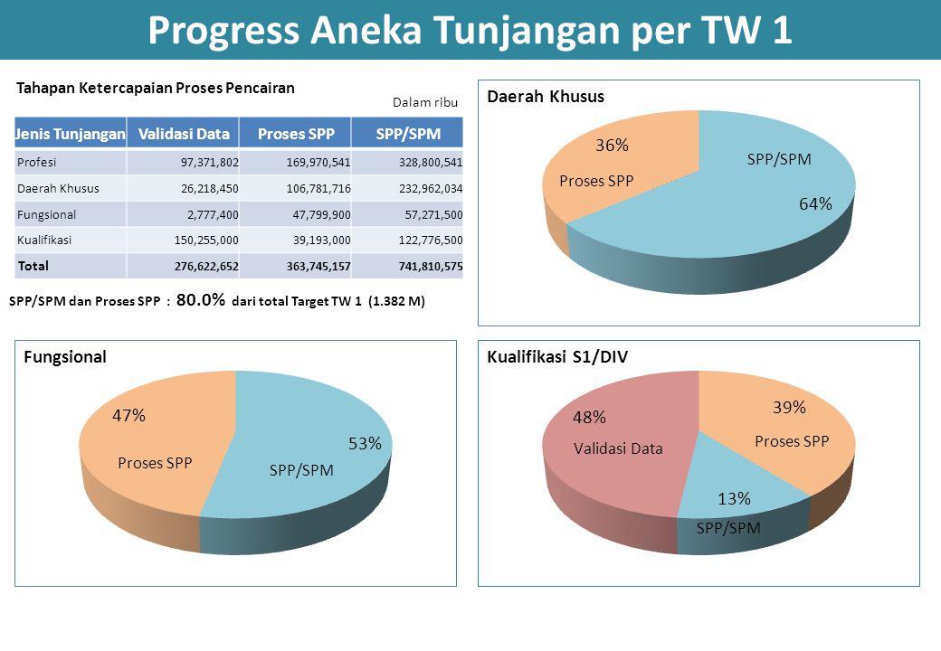 Progress Aneka Tunjangan per TW 1
