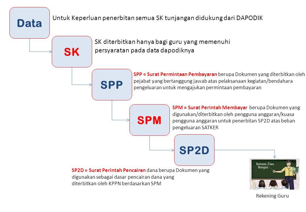 Data Untuk Keperluan penerbitan semua SK tunjangan didukung dari DAPODIK. SK.