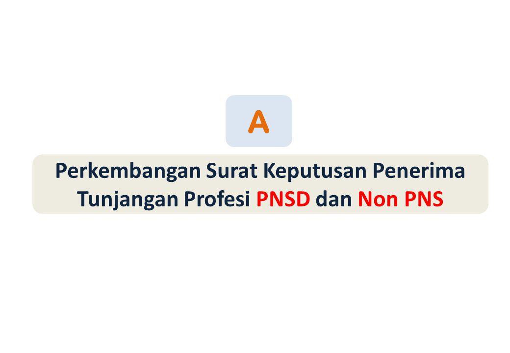 A Perkembangan Surat Keputusan Penerima Tunjangan Profesi PNSD dan Non PNS