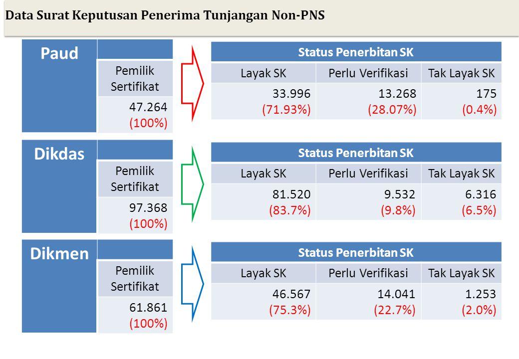 Paud Dikdas Dikmen Data Surat Keputusan Penerima Tunjangan Non-PNS