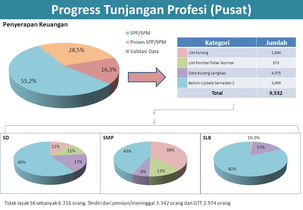 Progress Tunjangan Profesi (Pusat)