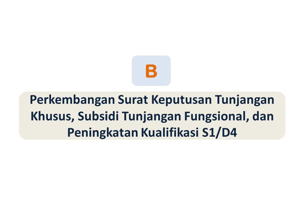 B Perkembangan Surat Keputusan Tunjangan Khusus, Subsidi Tunjangan Fungsional, dan Peningkatan Kualifikasi S1/D4.