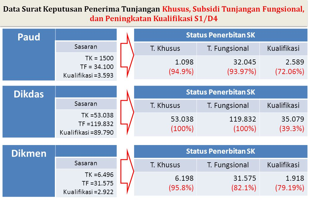 Data Surat Keputusan Penerima Tunjangan Khusus, Subsidi Tunjangan Fungsional, dan Peningkatan Kualifikasi S1/D4