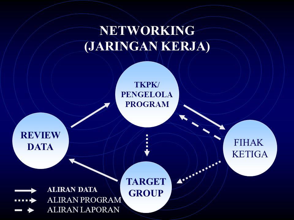 NETWORKING (JARINGAN KERJA)