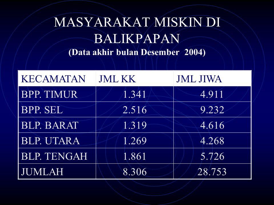 MASYARAKAT MISKIN DI BALIKPAPAN (Data akhir bulan Desember 2004)