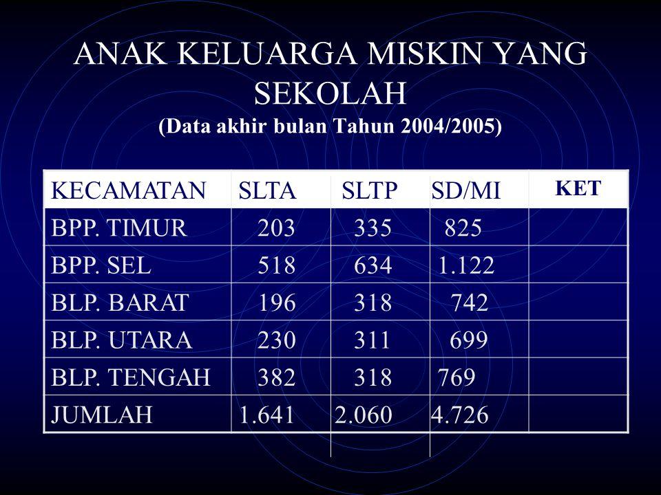 ANAK KELUARGA MISKIN YANG SEKOLAH (Data akhir bulan Tahun 2004/2005)