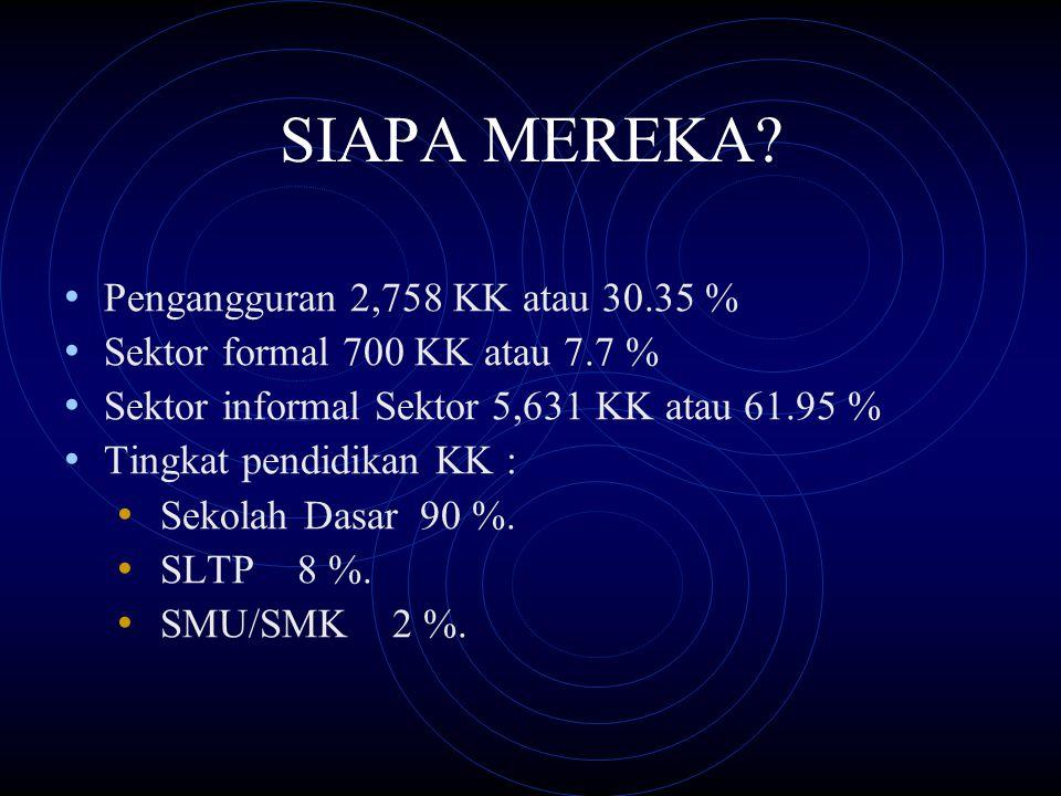 SIAPA MEREKA Pengangguran 2,758 KK atau 30.35 %