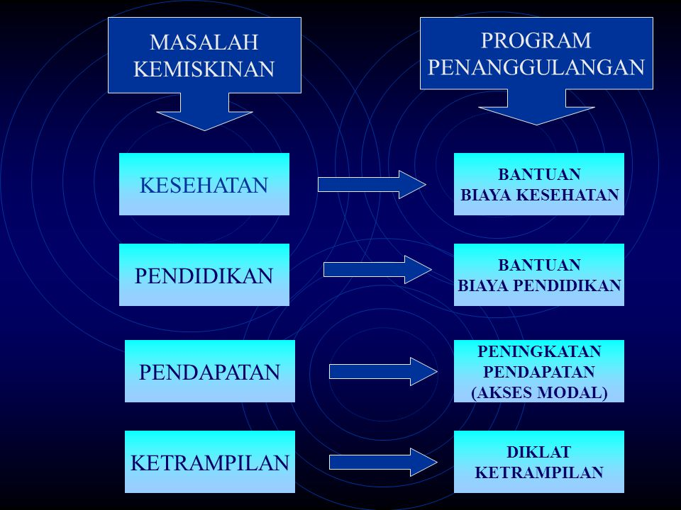MASALAH PROGRAM KEMISKINAN PENANGGULANGAN KESEHATAN PENDIDIKAN