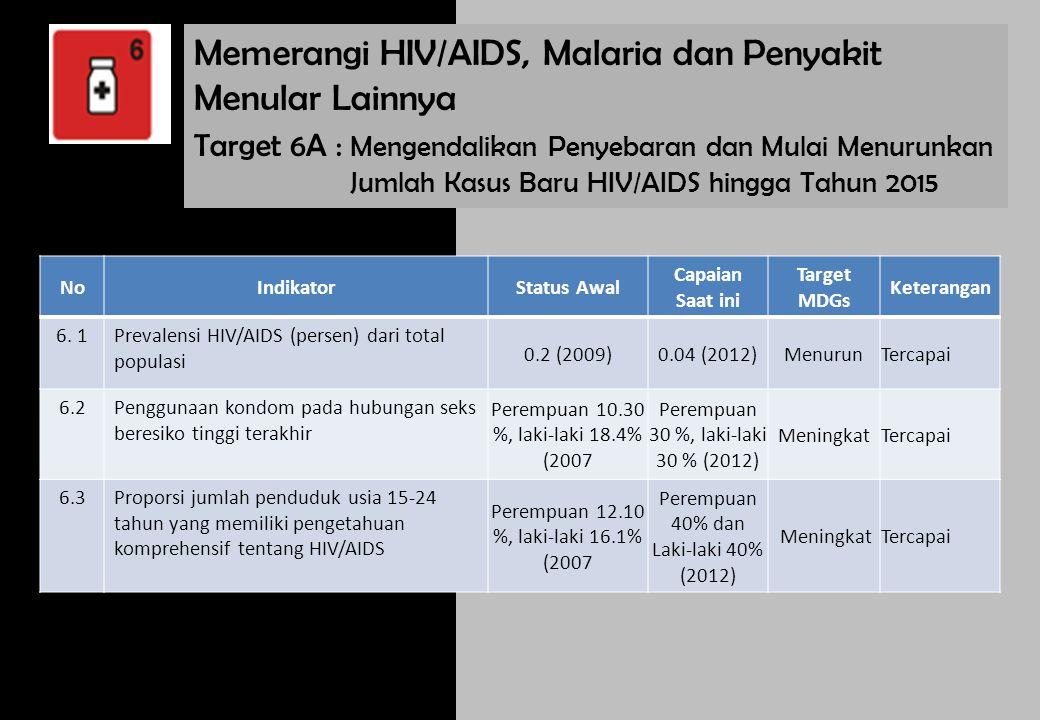 Memerangi HIV/AIDS, Malaria dan Penyakit Menular Lainnya