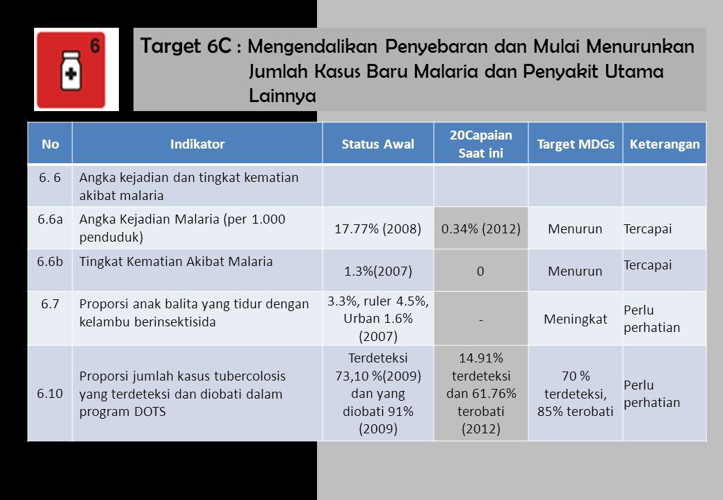 Target 6C : Mengendalikan Penyebaran dan Mulai Menurunkan Jumlah Kasus Baru Malaria dan Penyakit Utama Lainnya