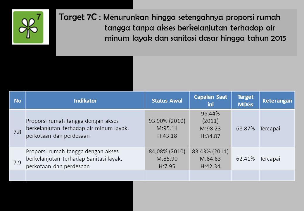 Target 7C : Menurunkan hingga setengahnya proporsi rumah tangga tanpa akses berkelanjutan terhadap air minum layak dan sanitasi dasar hingga tahun 2015