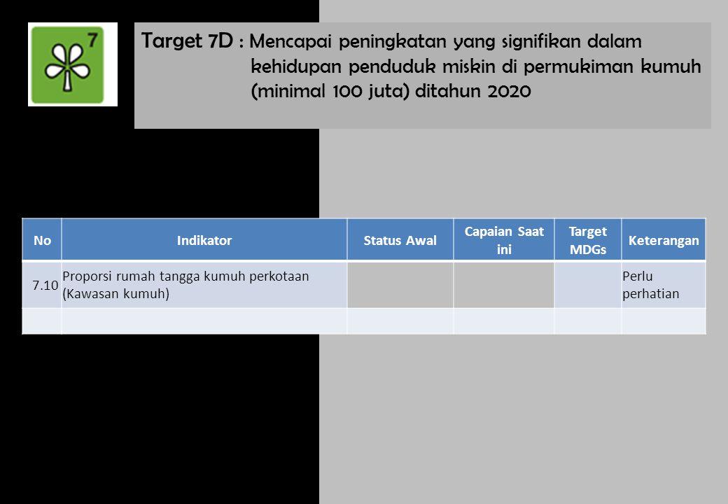 Target 7D : Mencapai peningkatan yang signifikan dalam kehidupan penduduk miskin di permukiman kumuh (minimal 100 juta) ditahun 2020