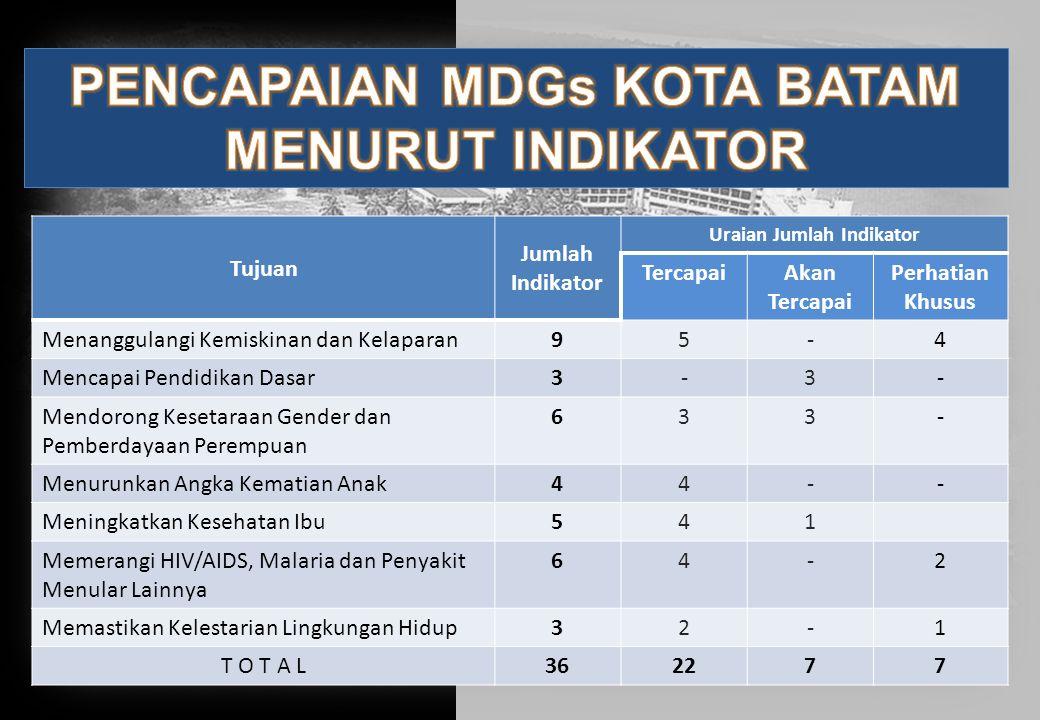 PENCAPAIAN MDGs KOTA BATAM Uraian Jumlah Indikator