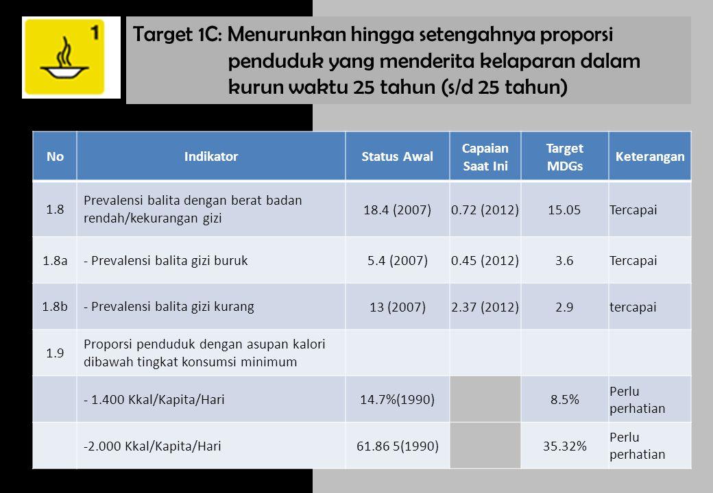 Target 1C: Menurunkan hingga setengahnya proporsi penduduk yang menderita kelaparan dalam kurun waktu 25 tahun (s/d 25 tahun)