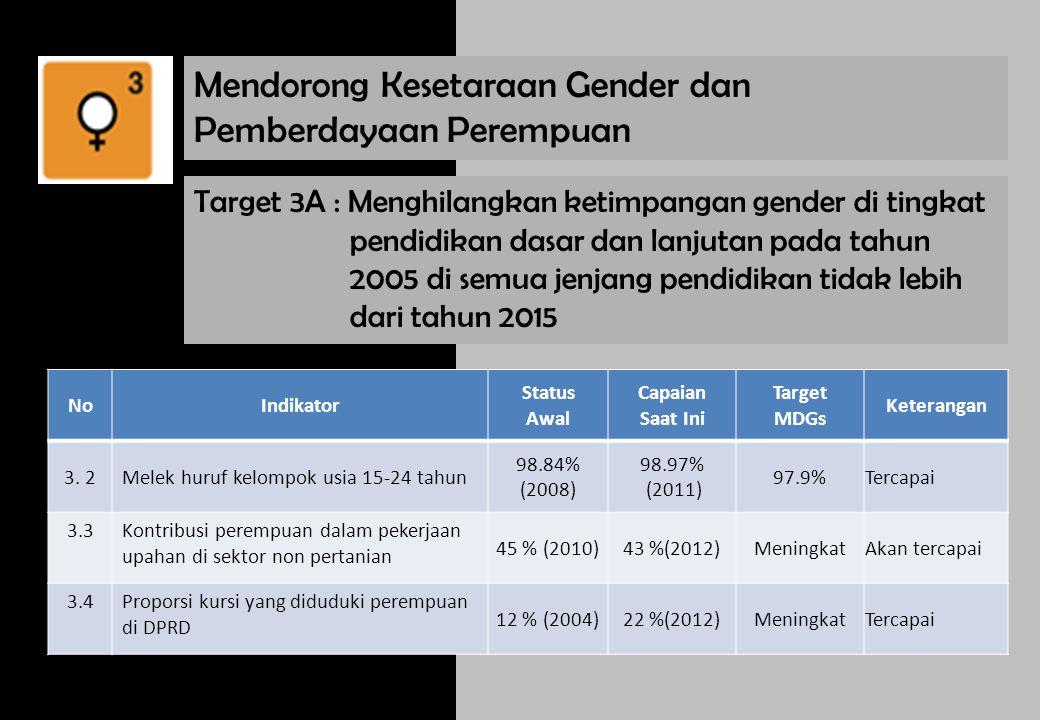 Mendorong Kesetaraan Gender dan Pemberdayaan Perempuan