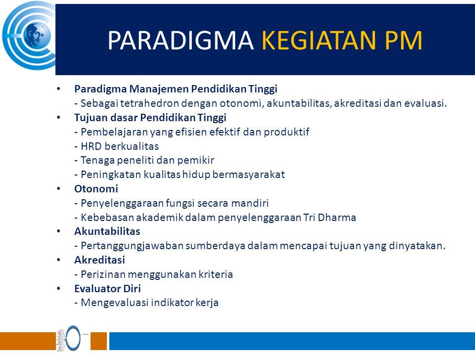 PARADIGMA KEGIATAN PM Paradigma Manajemen Pendidikan Tinggi
