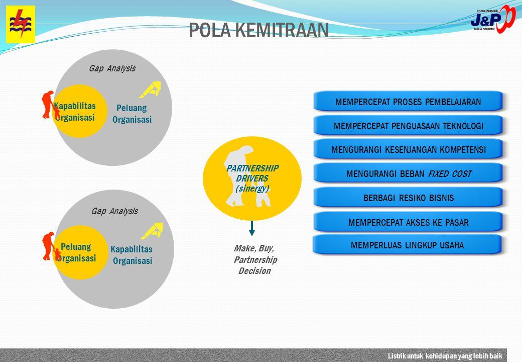 POLA KEMITRAAN Gap Analysis MEMPERCEPAT PROSES PEMBELAJARAN