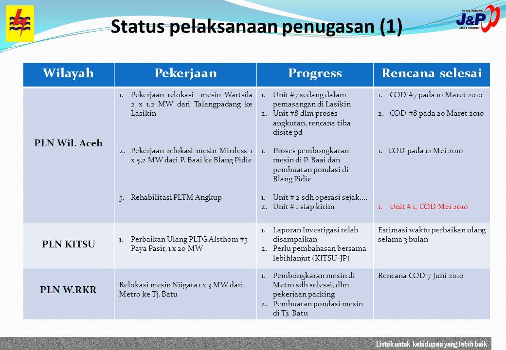 Status pelaksanaan penugasan (1)