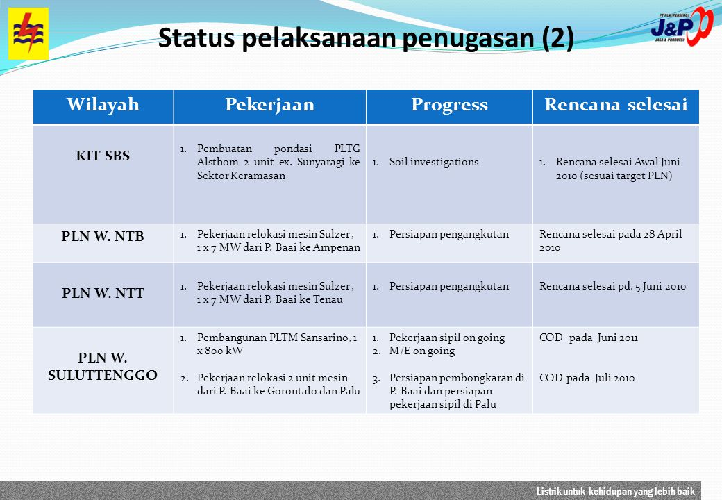 Status pelaksanaan penugasan (2)