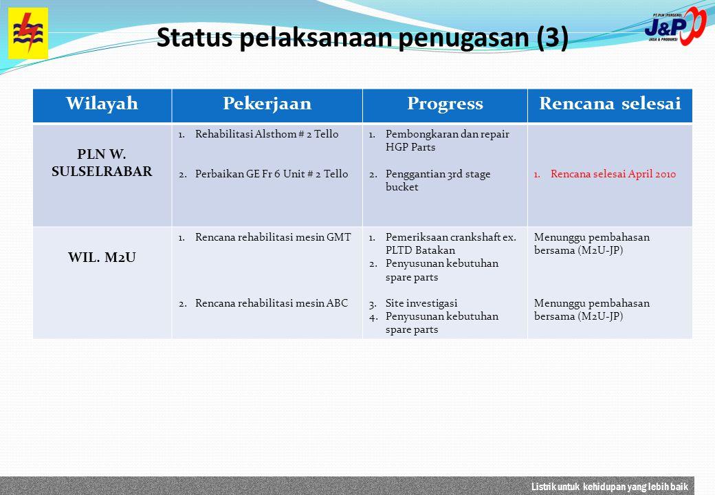 Status pelaksanaan penugasan (3)