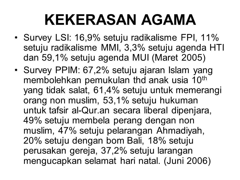 KEKERASAN AGAMA Survey LSI: 16,9% setuju radikalisme FPI, 11% setuju radikalisme MMI, 3,3% setuju agenda HTI dan 59,1% setuju agenda MUI (Maret 2005)