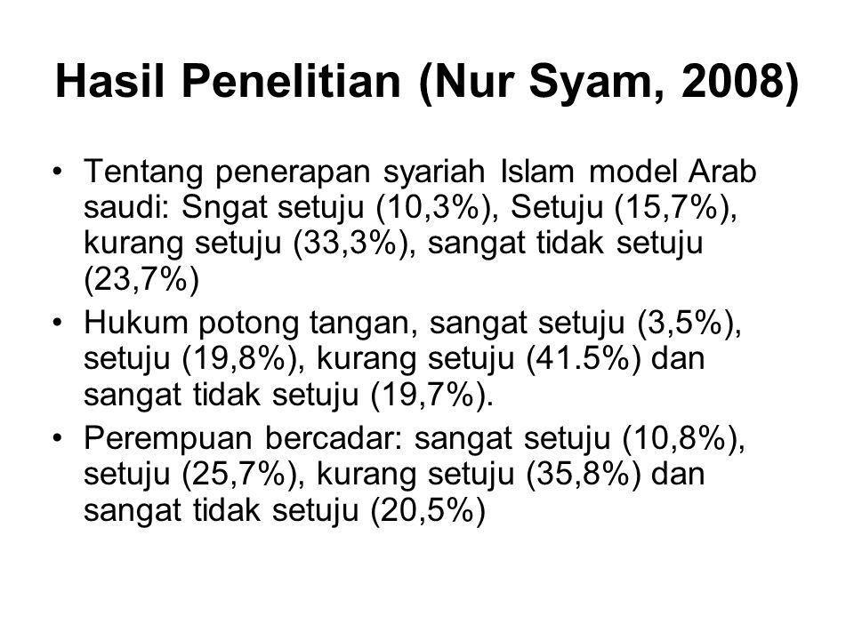 Hasil Penelitian (Nur Syam, 2008)