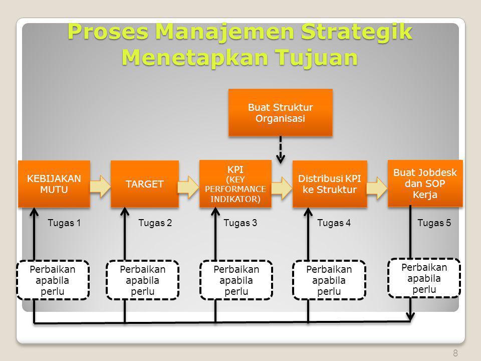 Proses Manajemen Strategik Menetapkan Tujuan