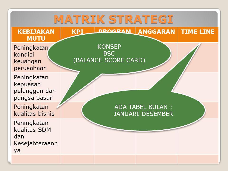 MATRIK STRATEGI KEBIJAKAN MUTU KPI PROGRAM KERJA ANGGARAN TIME LINE