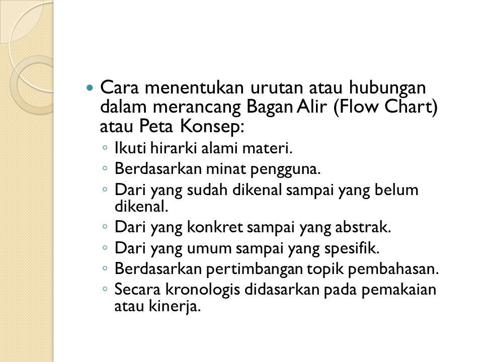 Cara menentukan urutan atau hubungan dalam merancang Bagan Alir (Flow Chart) atau Peta Konsep: