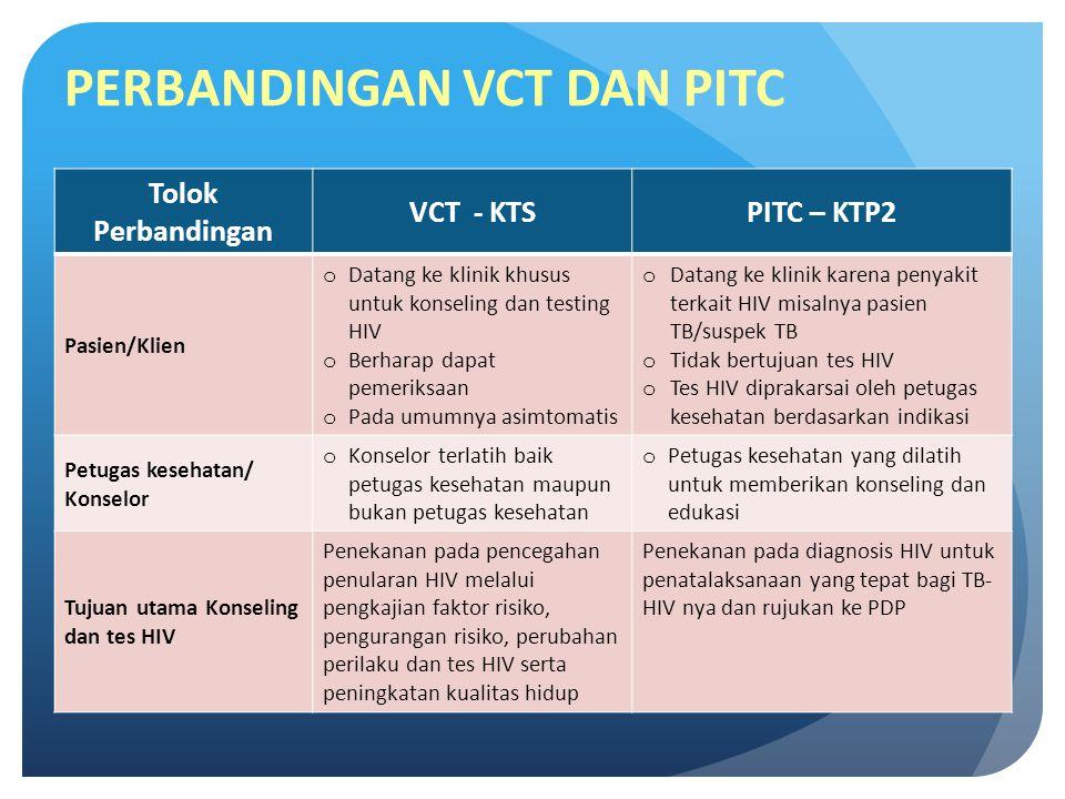 PERBANDINGAN VCT DAN PITC