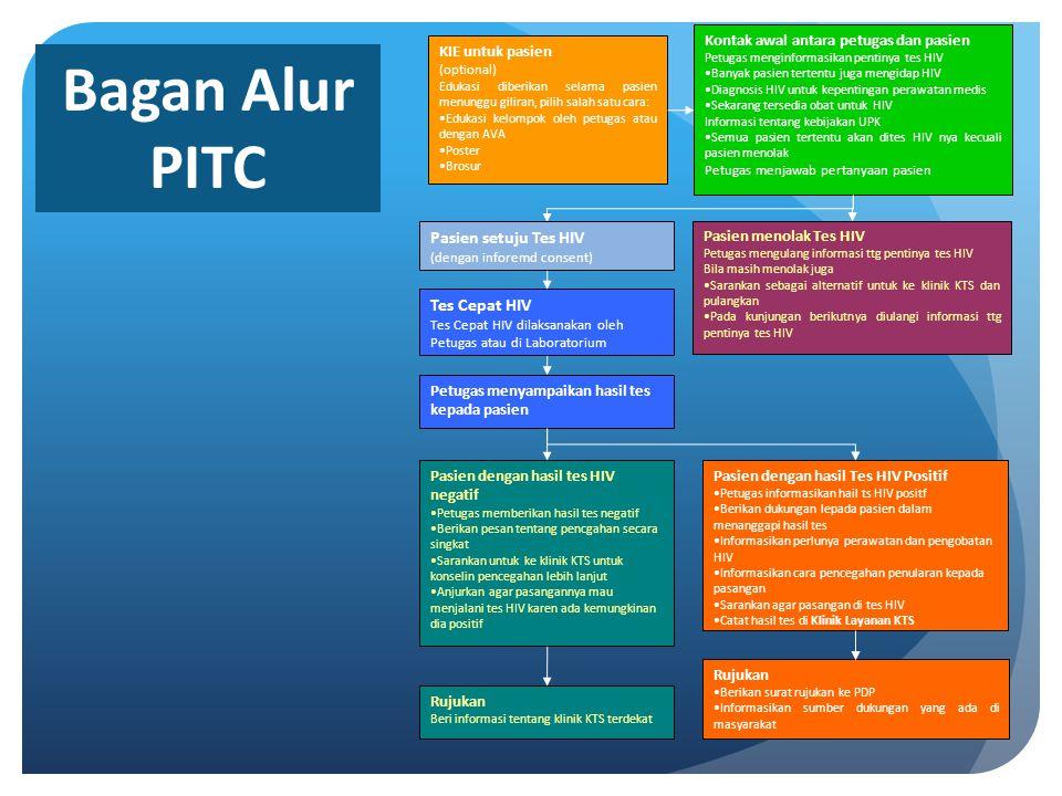 Bagan Alur PITC Pasien setuju Tes HIV Tes Cepat HIV