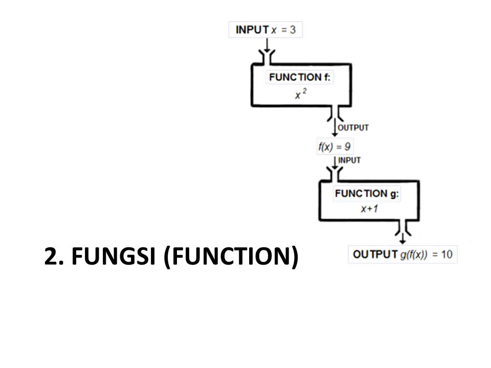 2. Fungsi (function)