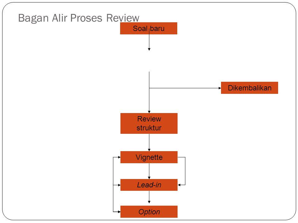 Bagan Alir Proses Review