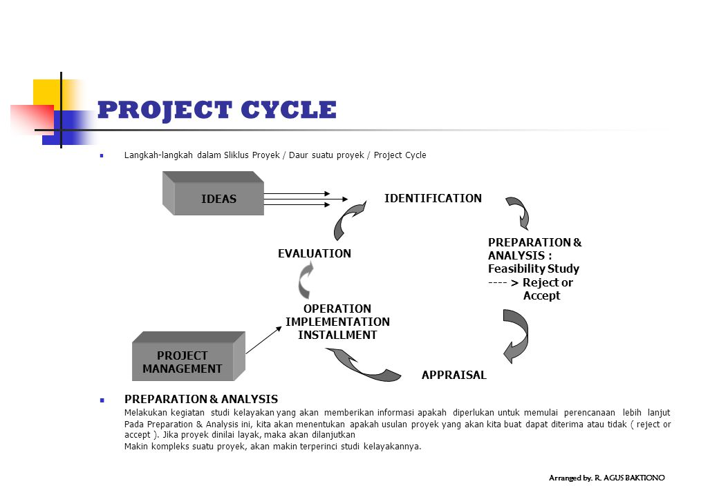 PROJECT CYCLE IDEAS IDENTIFICATION PREPARATION & ANALYSIS : EVALUATION
