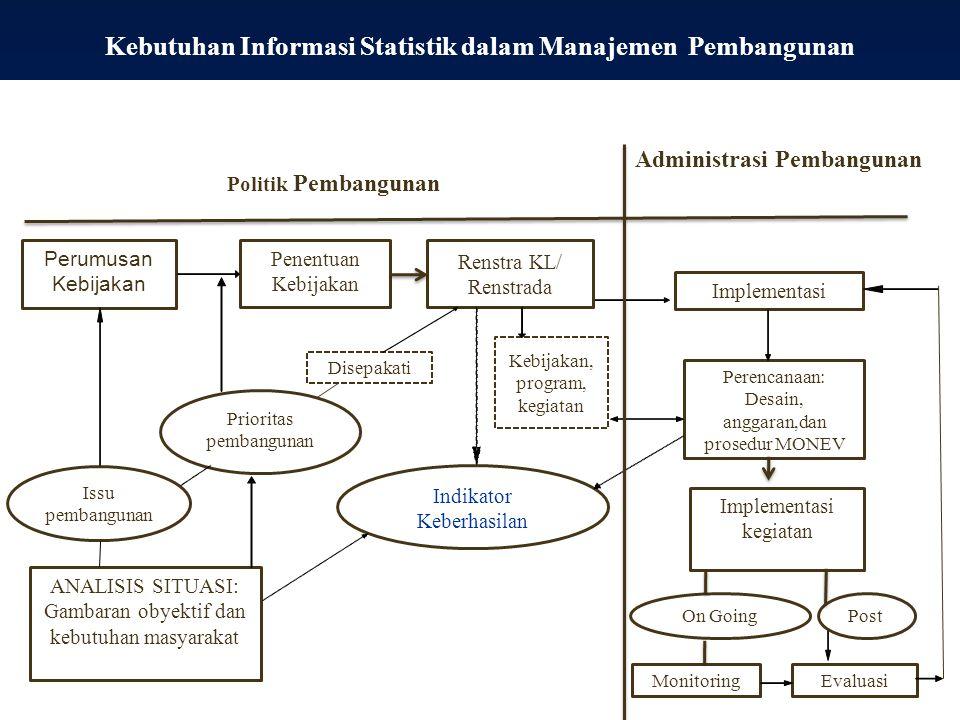 Kebutuhan Informasi Statistik dalam Manajemen Pembangunan