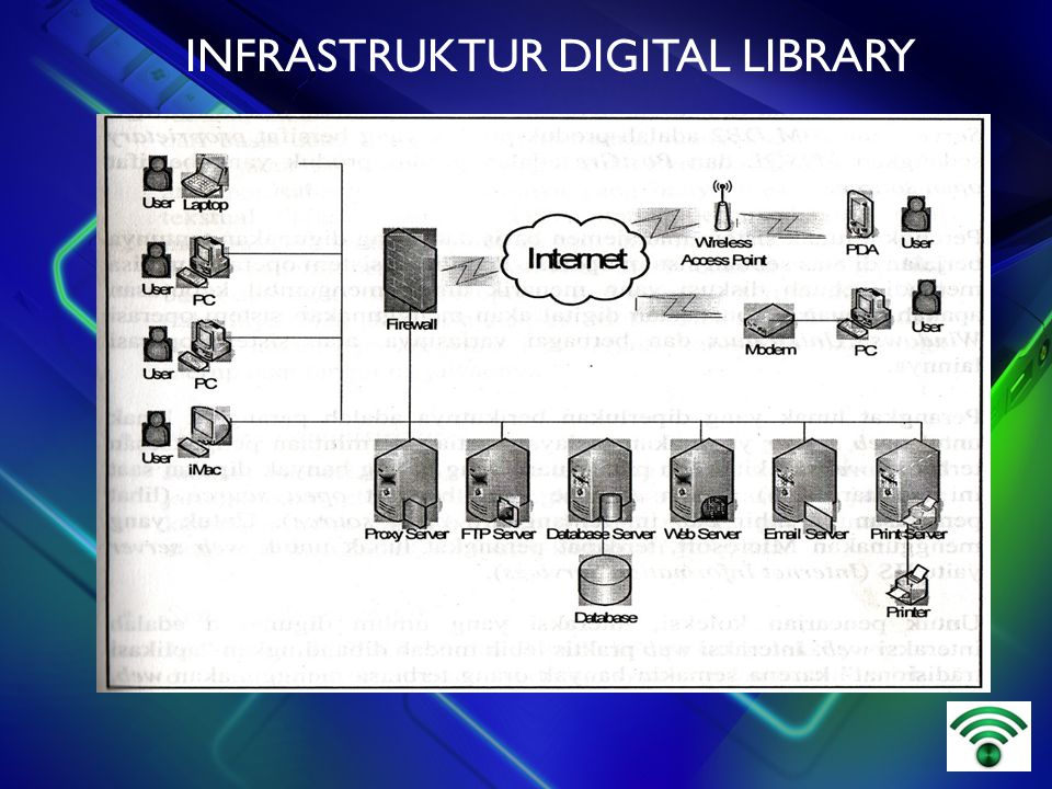 INFRASTRUKTUR DIGITAL LIBRARY