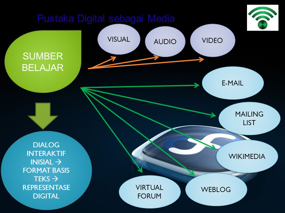 Pustaka Digital sebagai Media