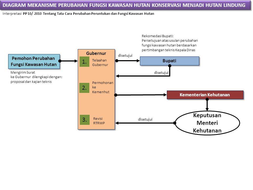 Kementerian Kehutanan Keputusan Menteri Kehutanan