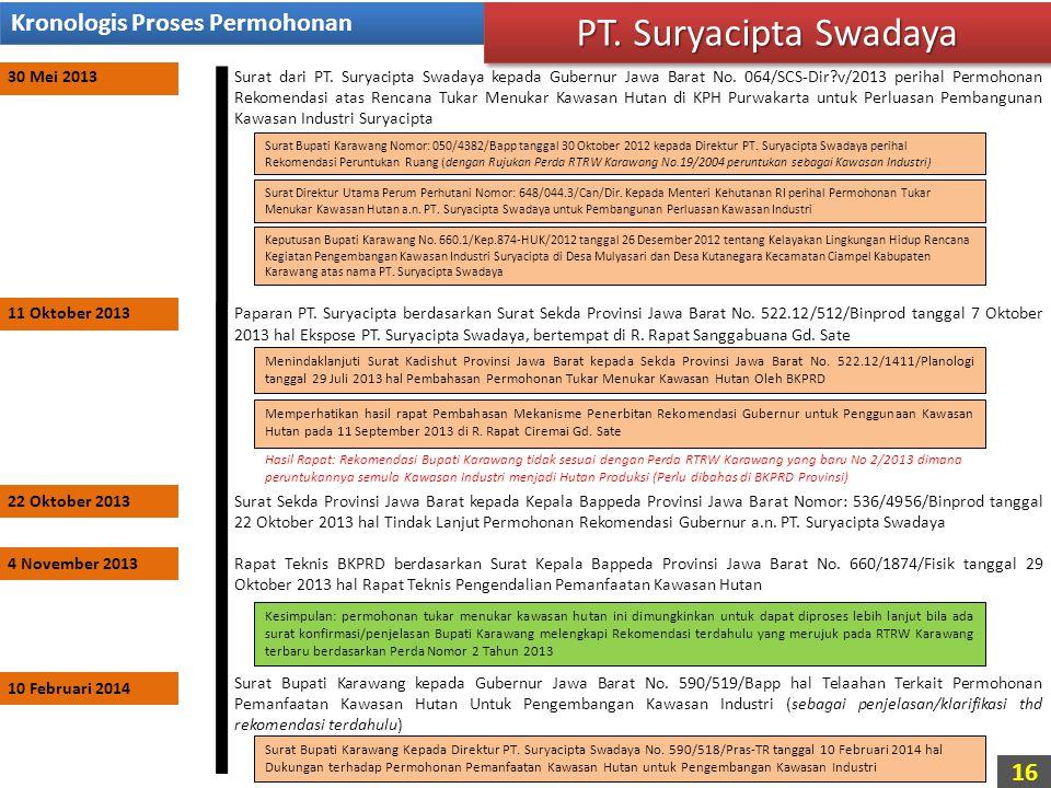 PT. Suryacipta Swadaya Kronologis Proses Permohonan 30 Mei 2013