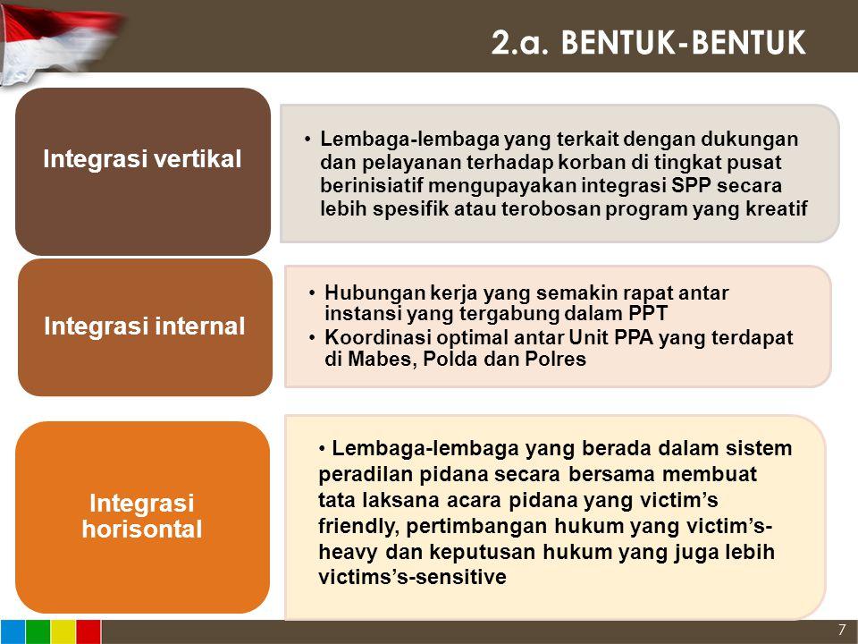 2.a. BENTUK-BENTUK Integrasi vertikal Integrasi internal