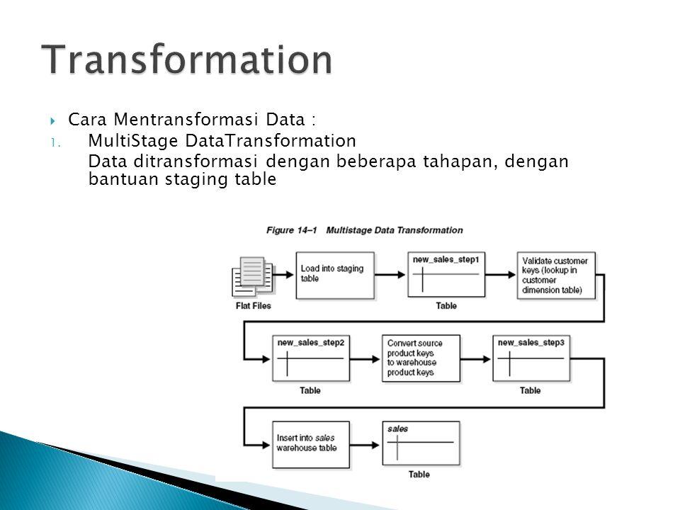 Transformation Cara Mentransformasi Data :