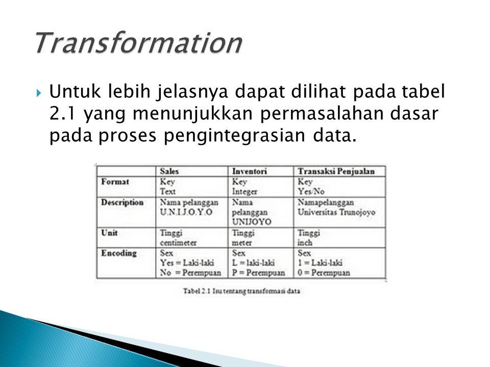Transformation Untuk lebih jelasnya dapat dilihat pada tabel 2.1 yang menunjukkan permasalahan dasar pada proses pengintegrasian data.
