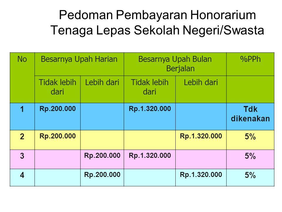Pedoman Pembayaran Honorarium Tenaga Lepas Sekolah Negeri/Swasta