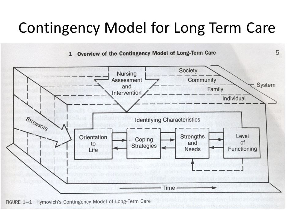 Contingency Model for Long Term Care