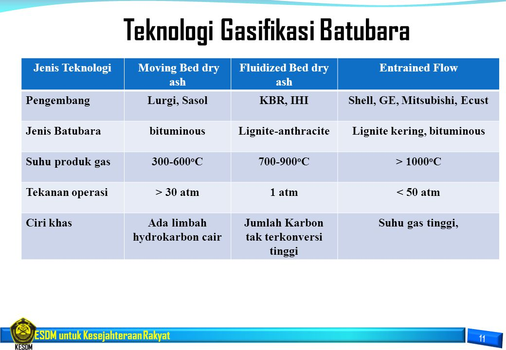 Teknologi Gasifikasi Batubara