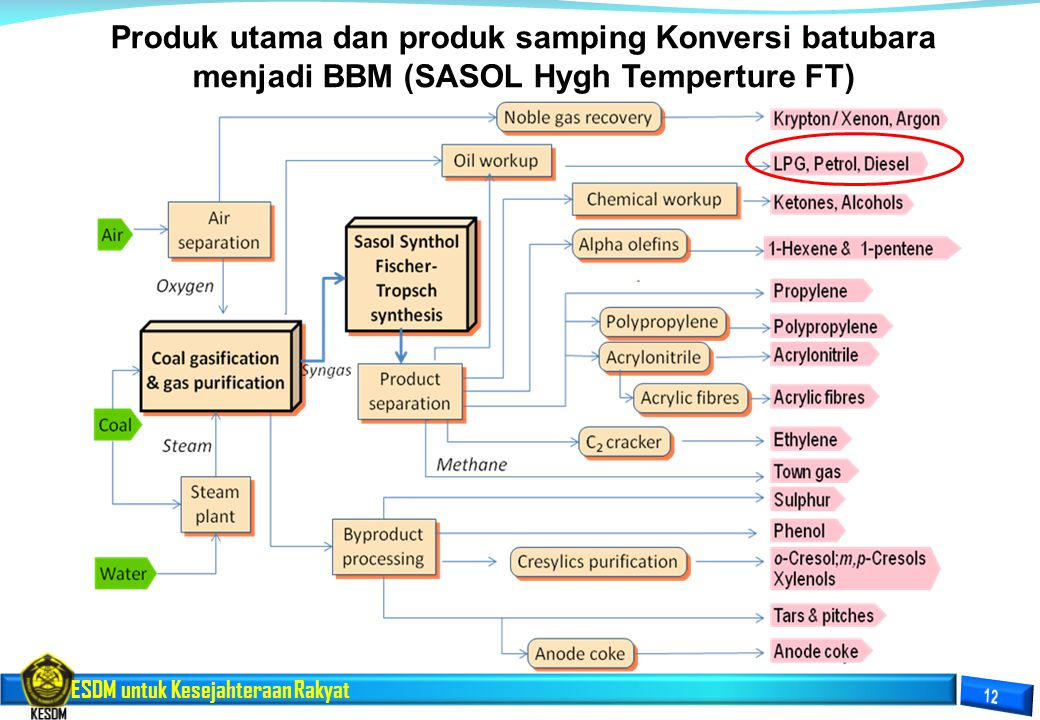 Produk utama dan produk samping Konversi batubara menjadi BBM (SASOL Hygh Temperture FT)