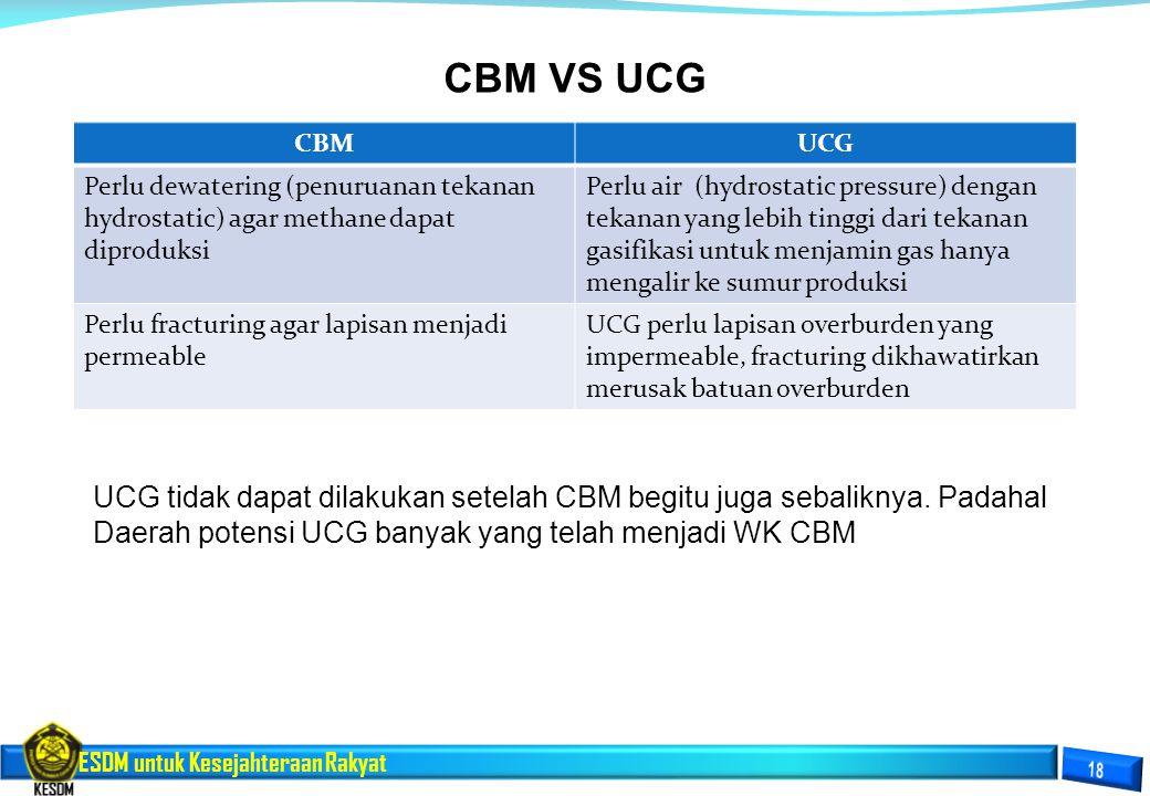 CBM VS UCG CBM. UCG. Perlu dewatering (penuruanan tekanan hydrostatic) agar methane dapat diproduksi.
